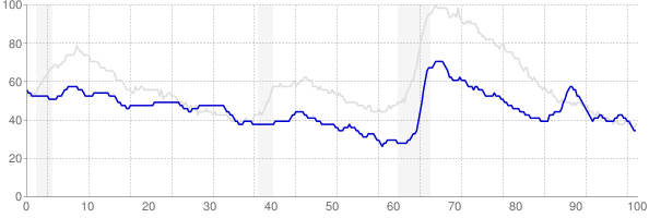 Wyoming monthly unemployment rate chart from 1990 to June 2019